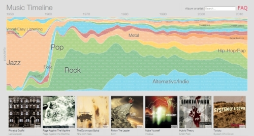 google-music-library-data