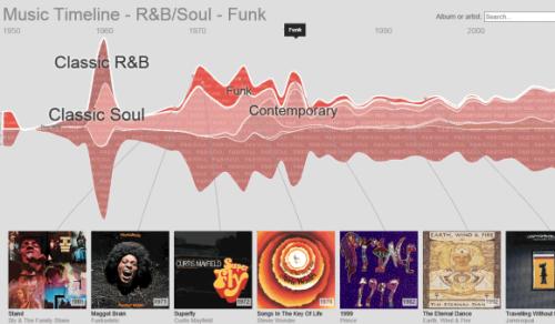 google-music-timeline-funk